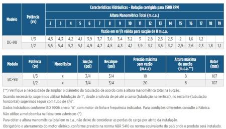 BOMBA CENTRIFUGA MONOFASICO PARA AGUA BC-98 0.33 M 60 220 FRANKLIN SCHNEIDER