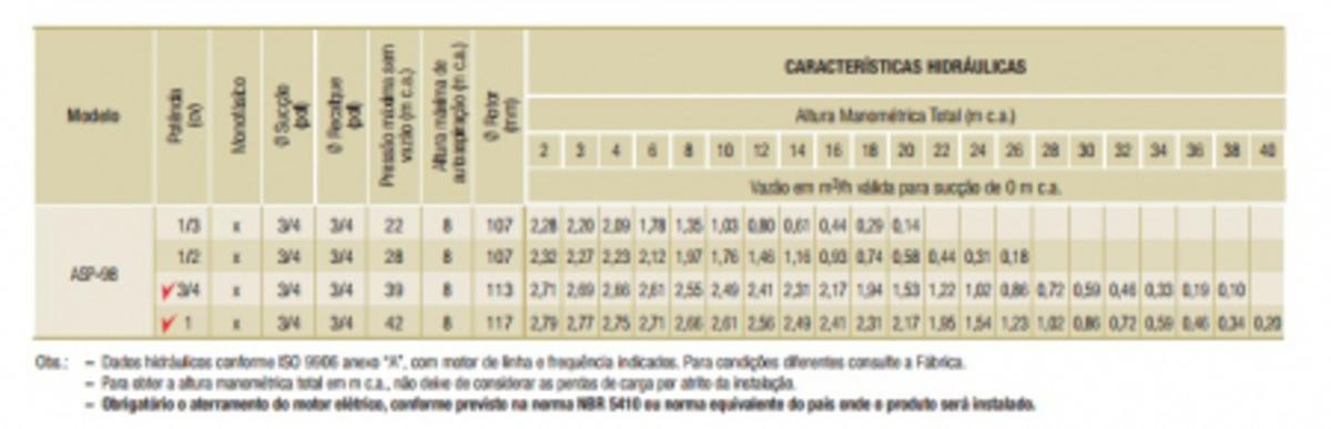BOMBA CENTRIFUGA MONOFASICO PARA AGUA ASP-98 0.50 M60 127 FRANKLIN SCHNEIDER