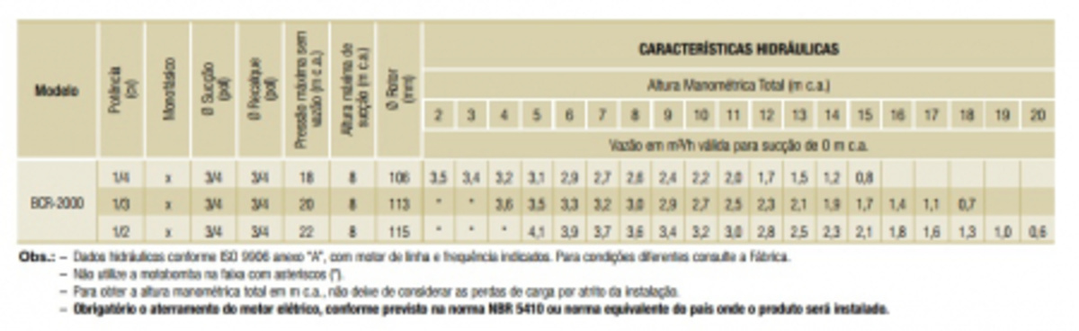 BOMBA CENTRIFUGA MONOFASICO PARA AGUA BCR-2000 0.5 M 60 220 FRANKLIN SCHNEIDER